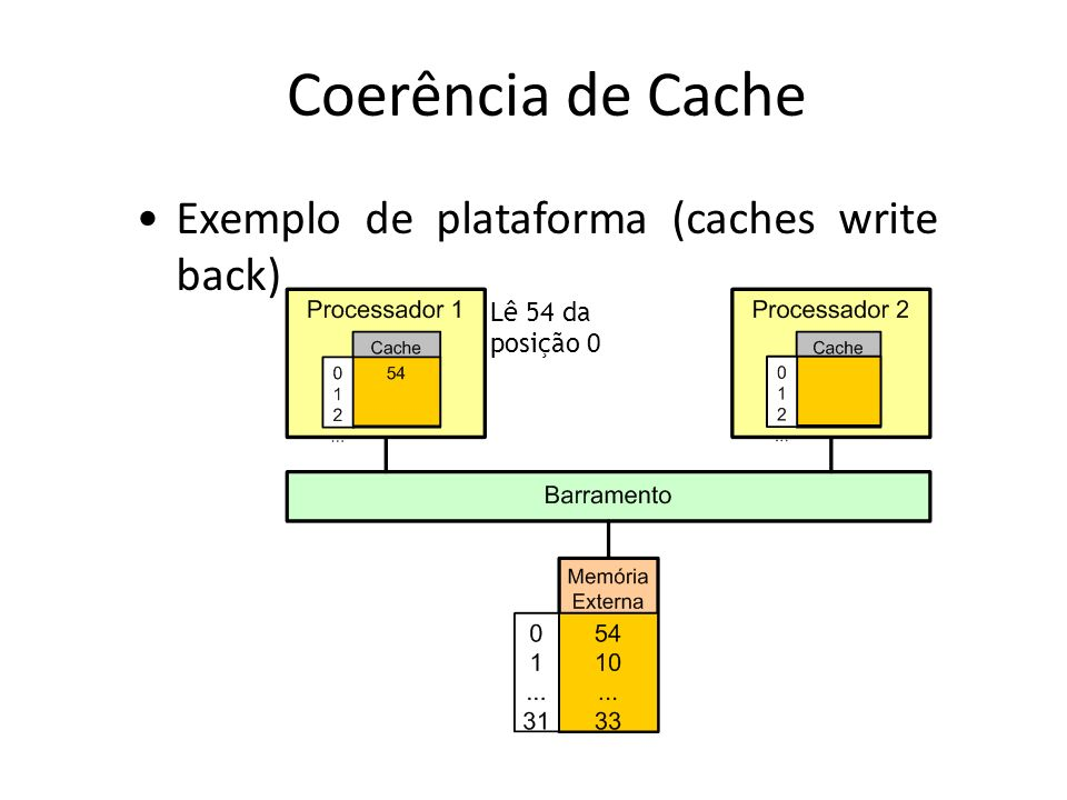 Coerência de Cache Exemplo de plataforma (caches write back)