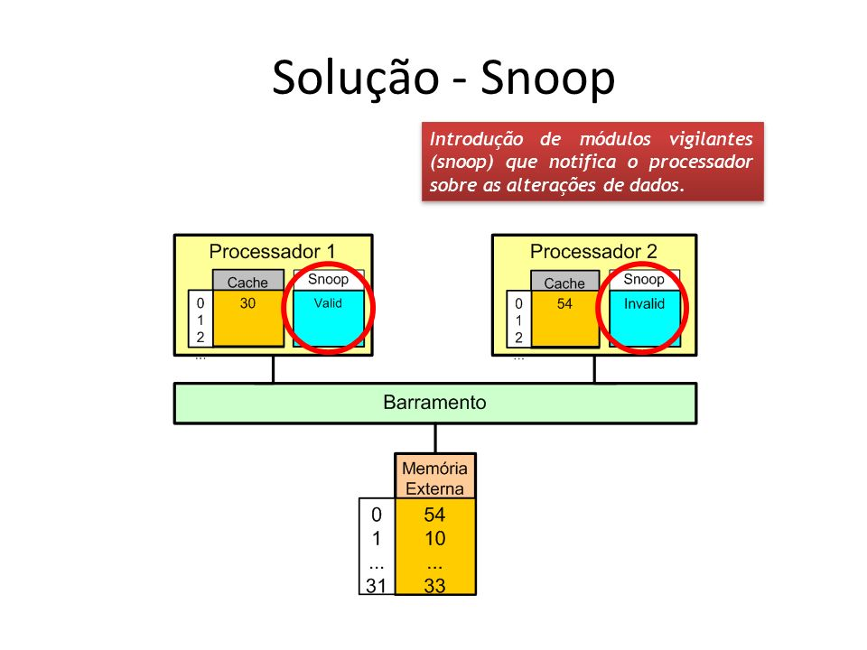 Solução - Snoop Introdução de módulos vigilantes (snoop) que notifica o processador sobre as alterações de dados.