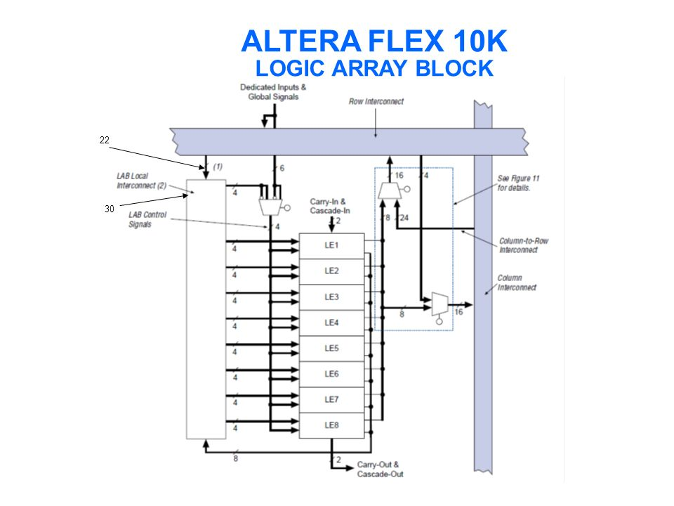 ALTERA FLEX 10K LOGIC ARRAY BLOCK 22 30