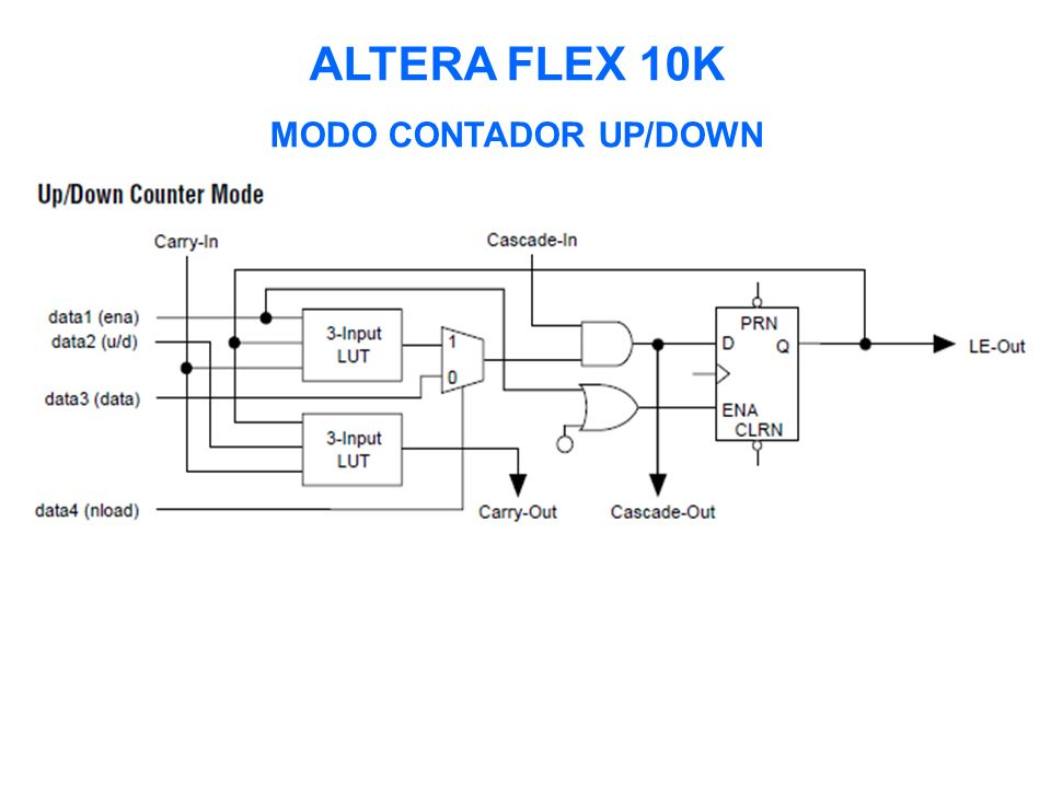 ALTERA FLEX 10K MODO CONTADOR UP/DOWN