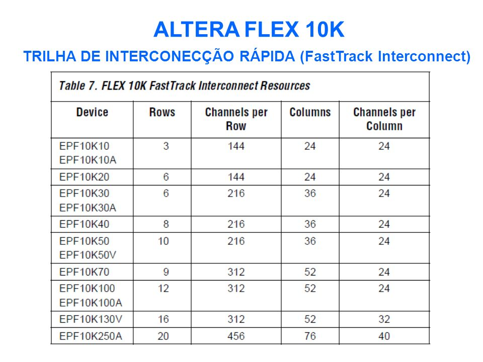 ALTERA FLEX 10K TRILHA DE INTERCONECÇÃO RÁPIDA (FastTrack Interconnect)