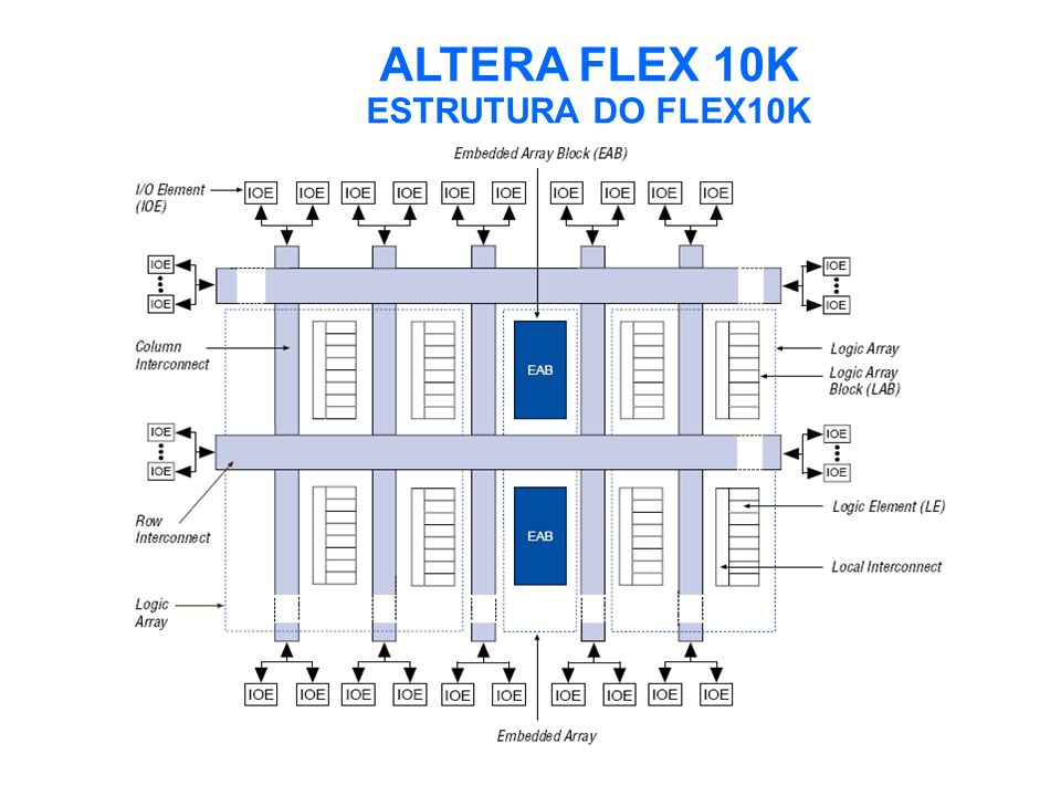 ALTERA FLEX 10K ESTRUTURA DO FLEX10K