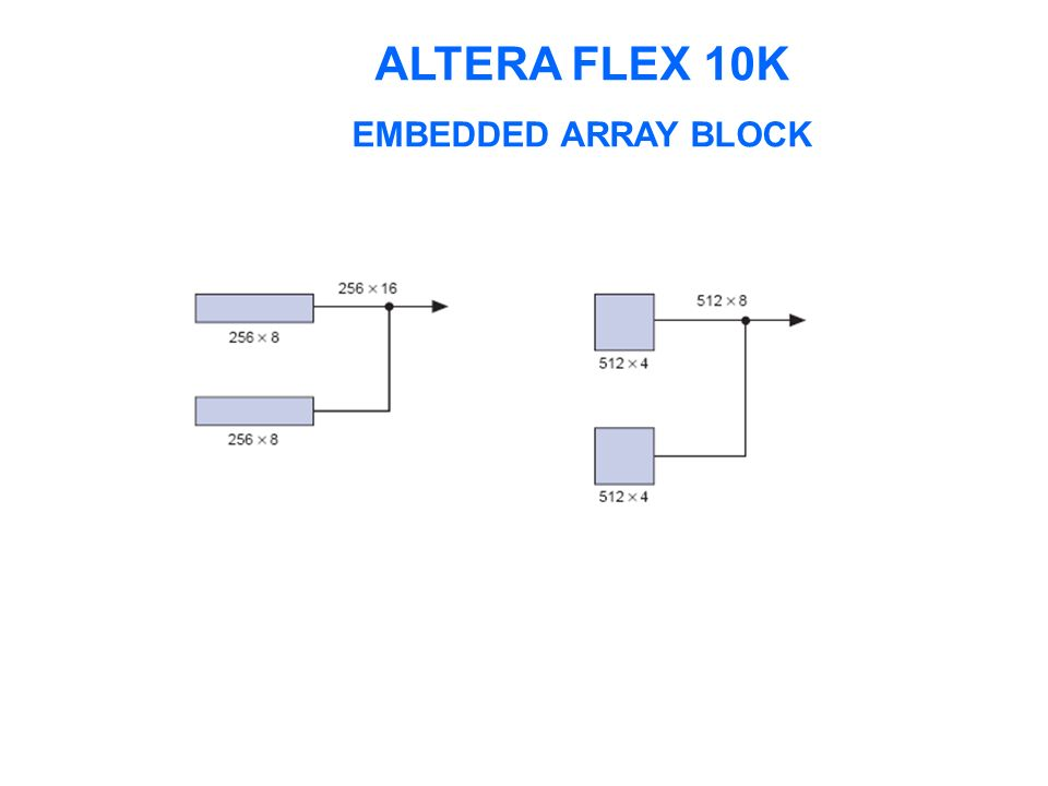 ALTERA FLEX 10K EMBEDDED ARRAY BLOCK