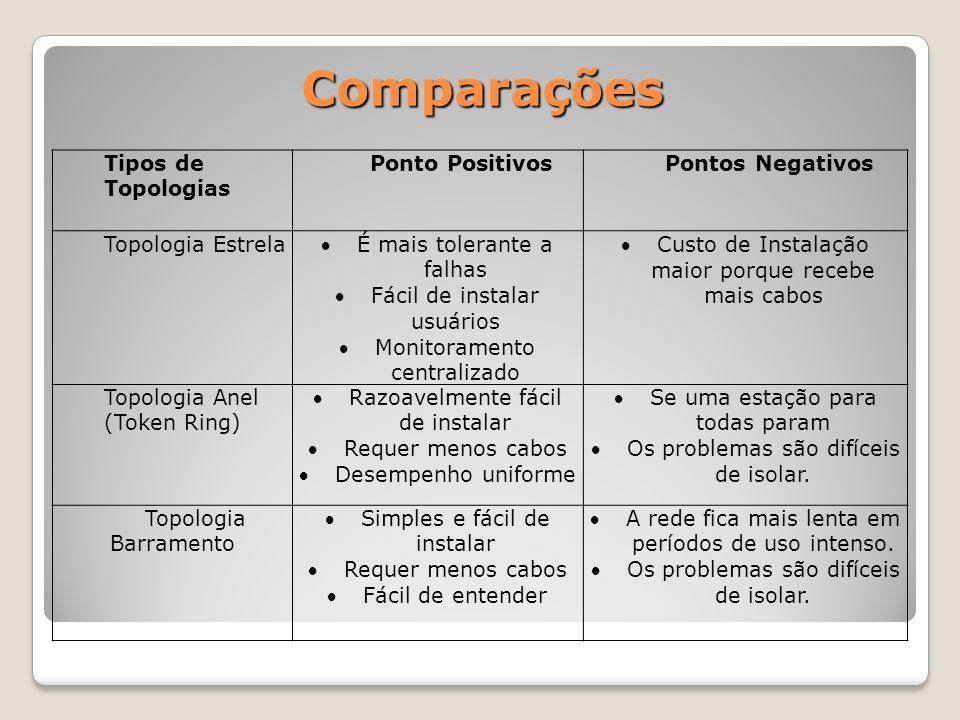 Comparações Tipos de Topologias Ponto Positivos Pontos Negativos