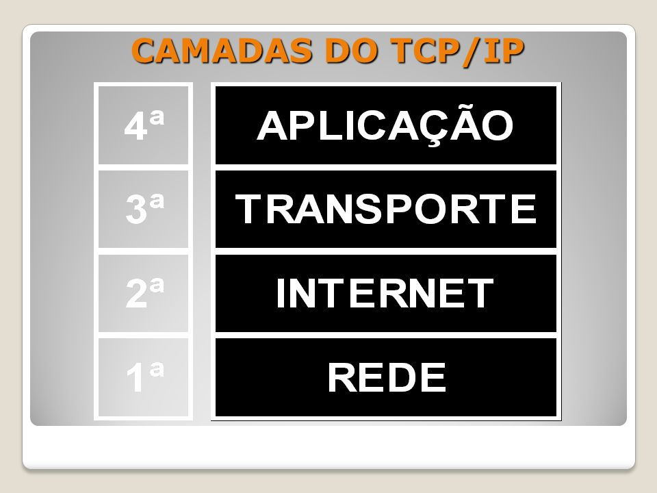 CAMADAS DO TCP/IP