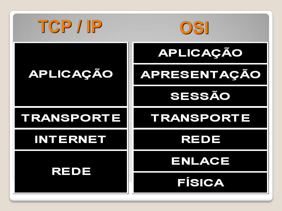 TCP / IP OSI