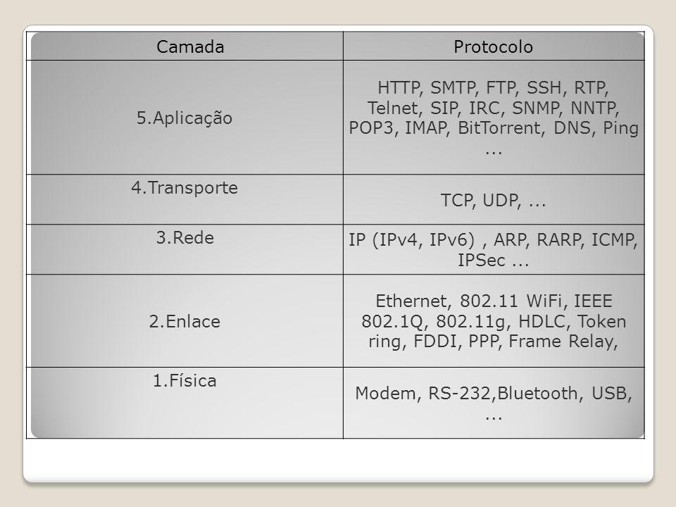 IP (IPv4, IPv6) , ARP, RARP, ICMP, IPSec ...