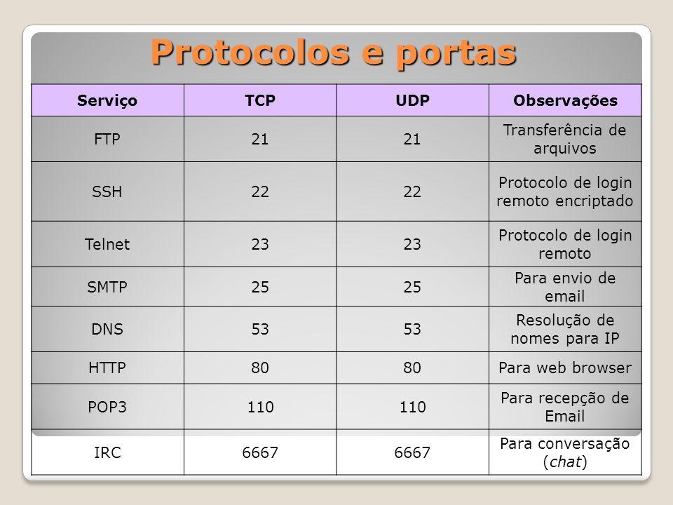 Protocolos e portas Serviço TCP UDP Observações FTP 21