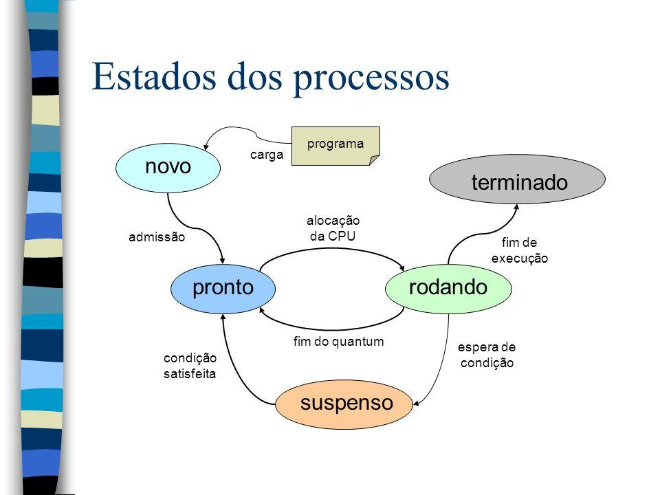 Estados dos processos novo terminado pronto rodando suspenso programa
