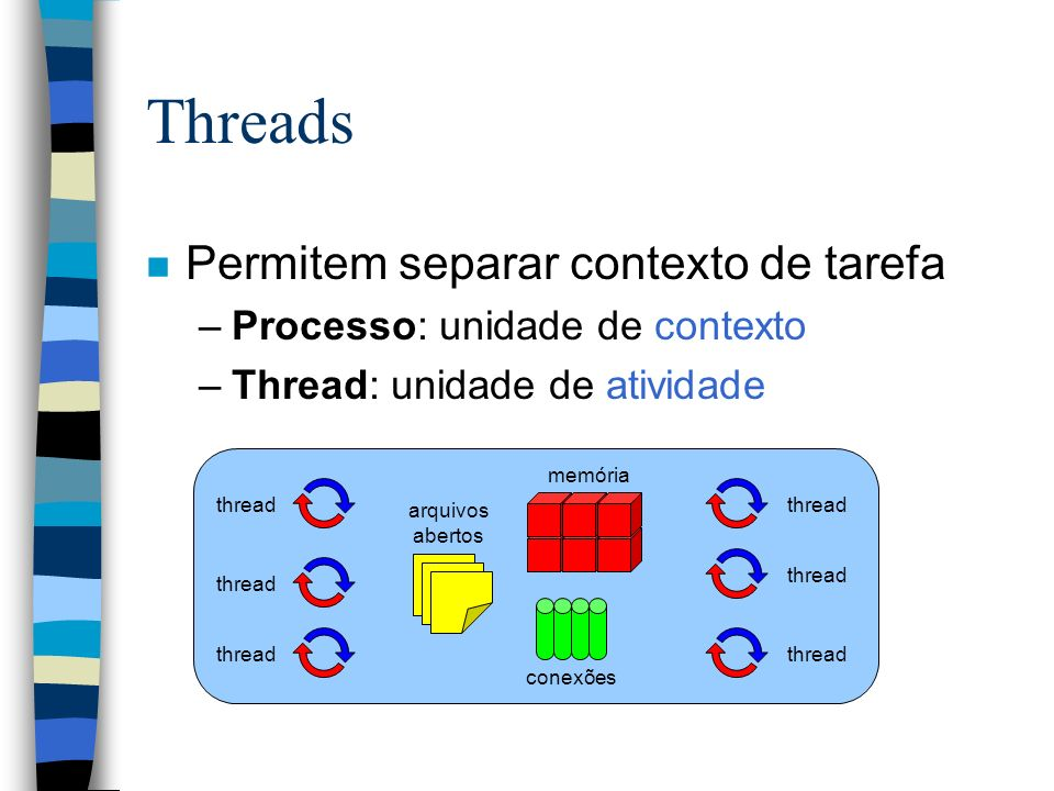 Threads Permitem separar contexto de tarefa