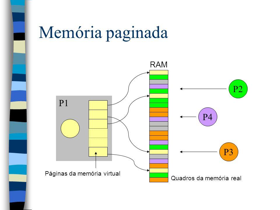 Memória paginada P2 P1 P4 P3 RAM Páginas da memória virtual