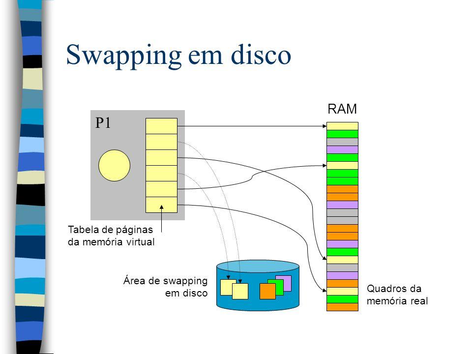 Swapping em disco P1 RAM Tabela de páginas da memória virtual