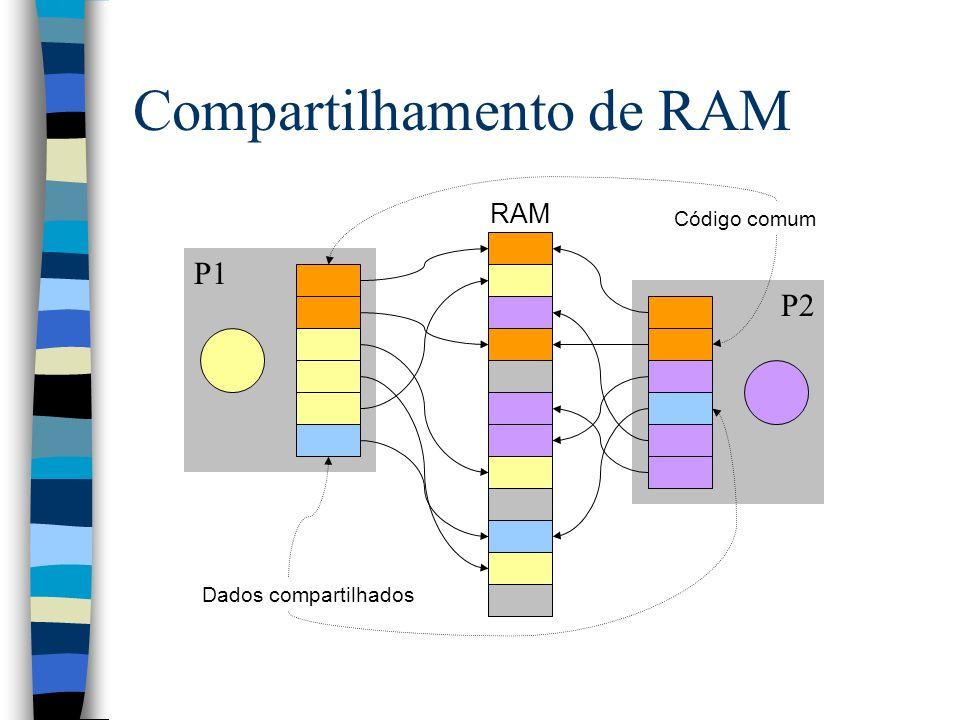 Compartilhamento de RAM
