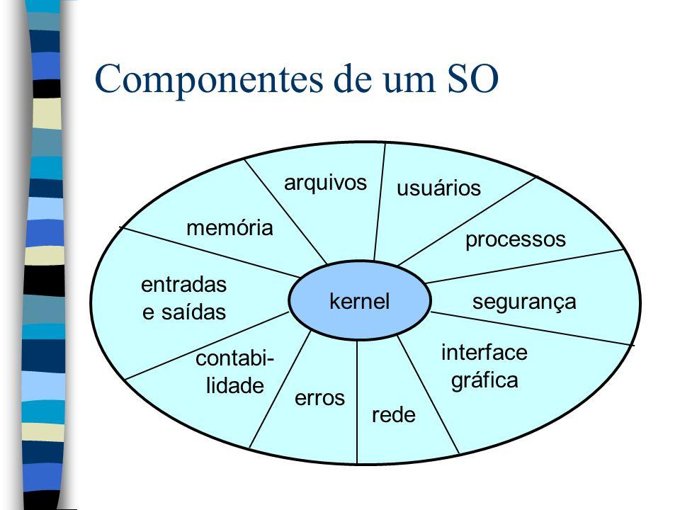 Componentes de um SO arquivos usuários memória processos kernel