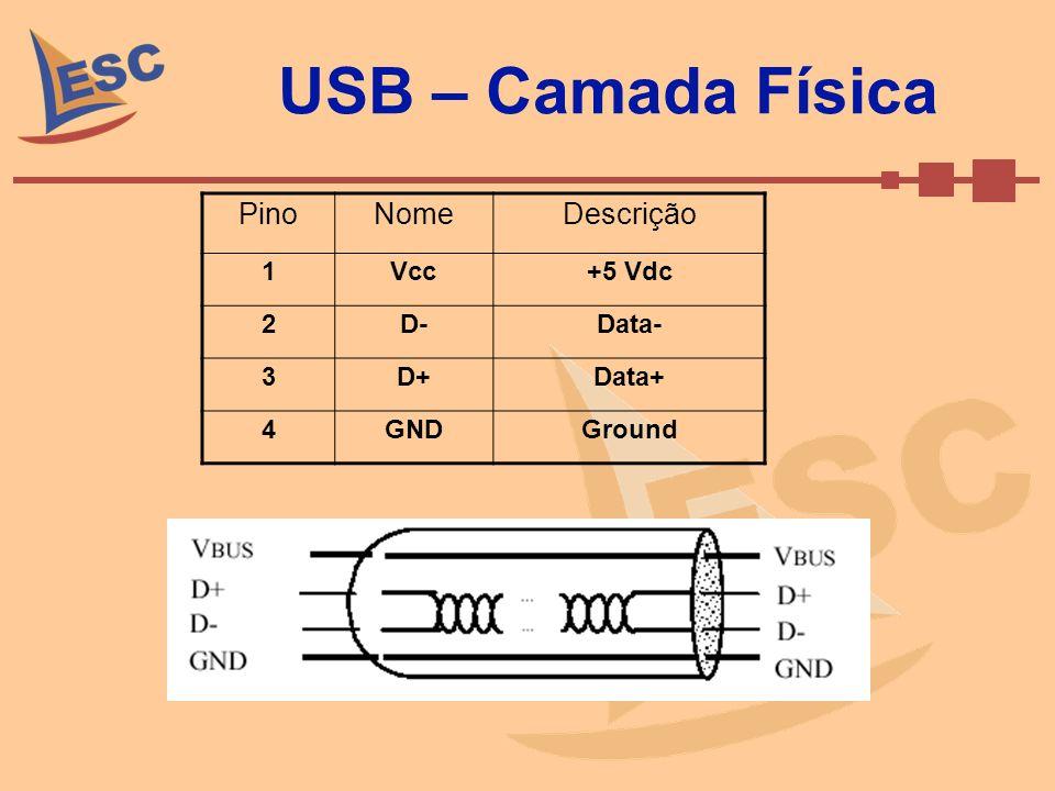 USB – Camada Física Pino Nome Descrição 1 Vcc +5 Vdc 2 D- Data- 3 D+