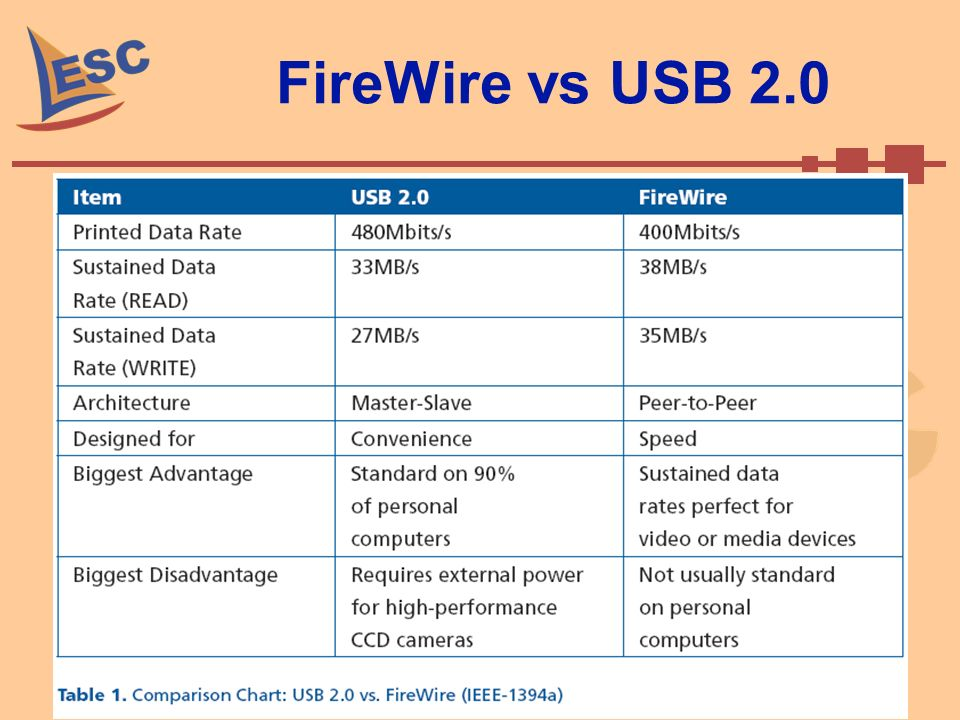 FireWire vs USB 2.0 Setembro de 2008 Caio Ramos