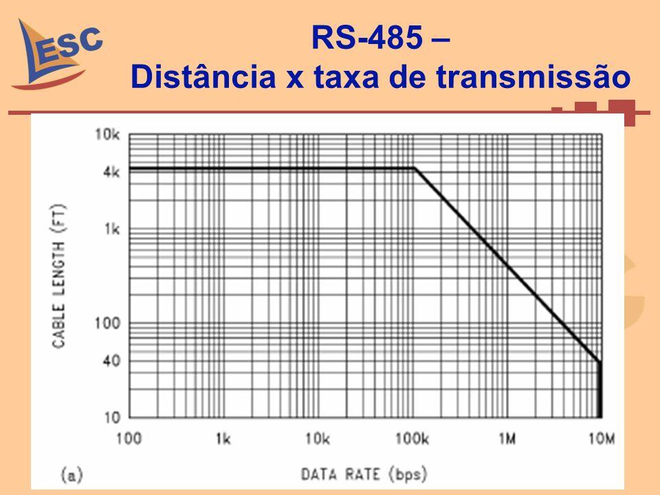 RS-485 – Distância x taxa de transmissão
