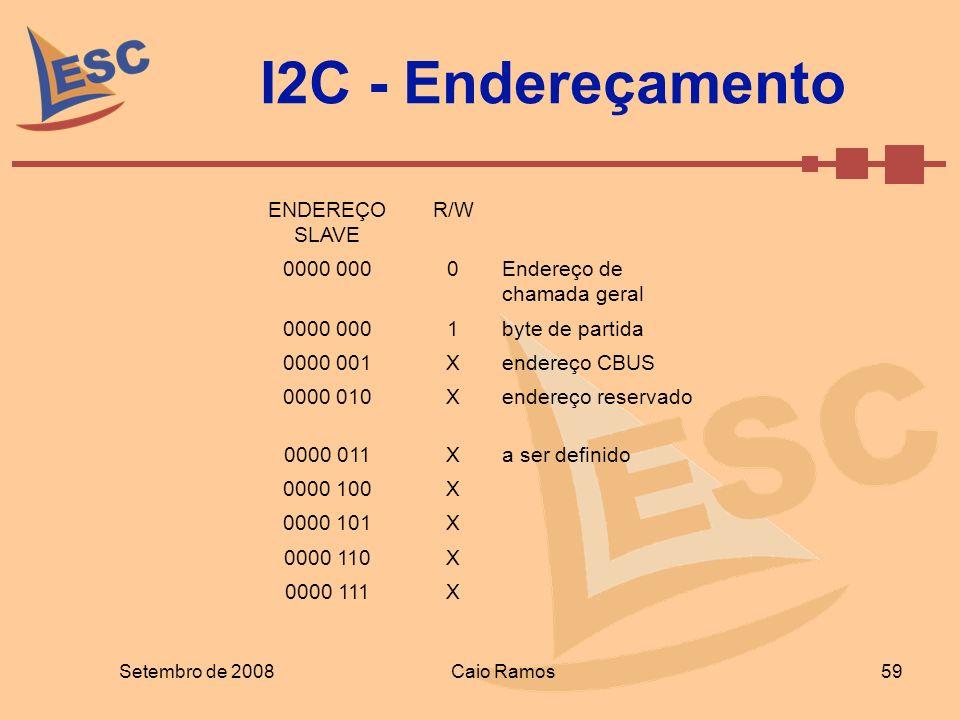 I2C - Endereçamento ENDEREÇO SLAVE R/W 0000 000 Endereço de