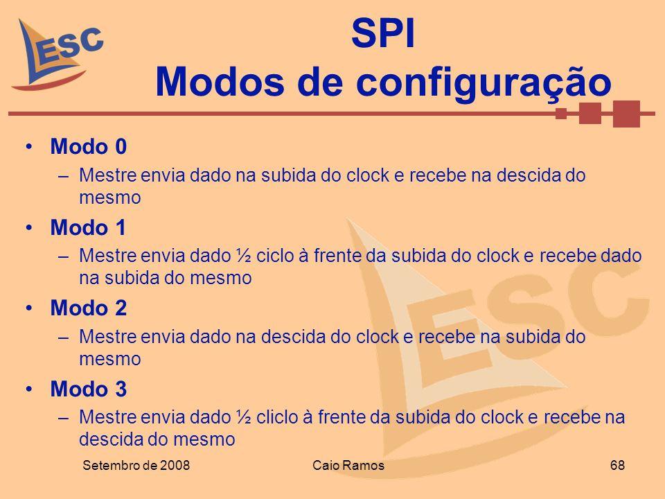 SPI Modos de configuração