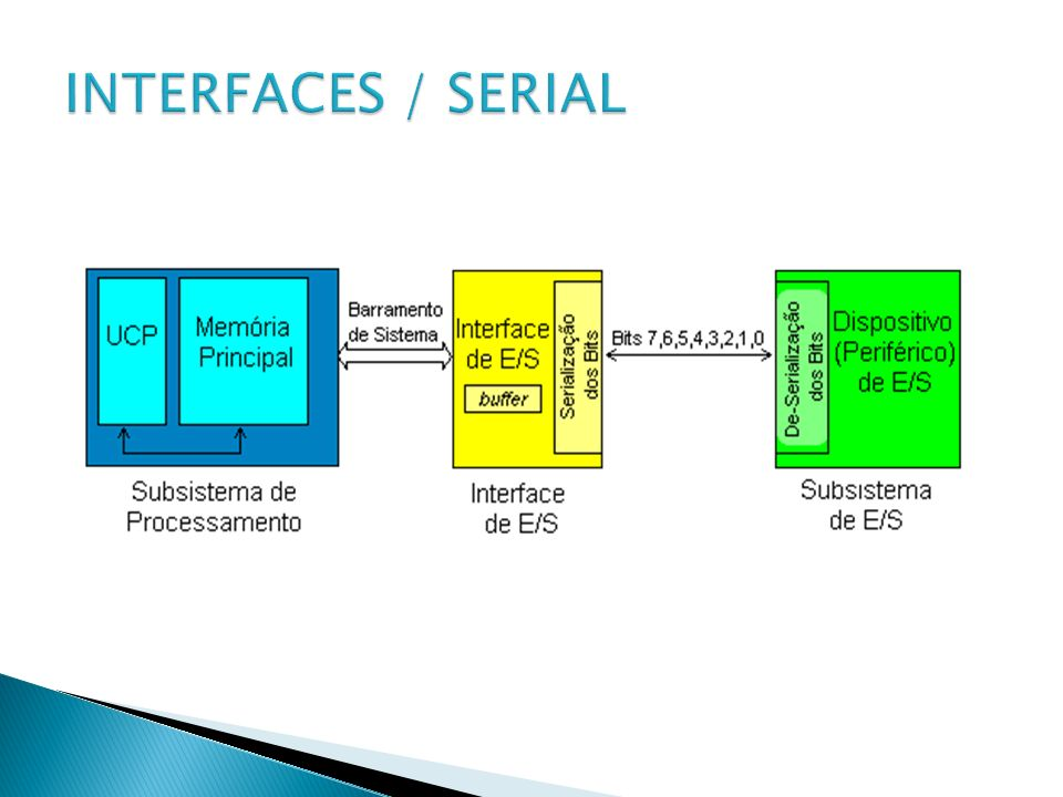 INTERFACES / SERIAL