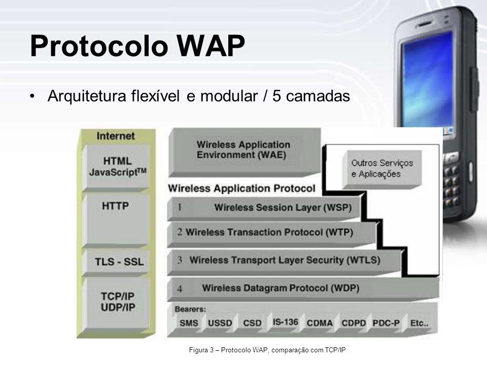 Figura 3 – Protocolo WAP, comparação com TCP/IP