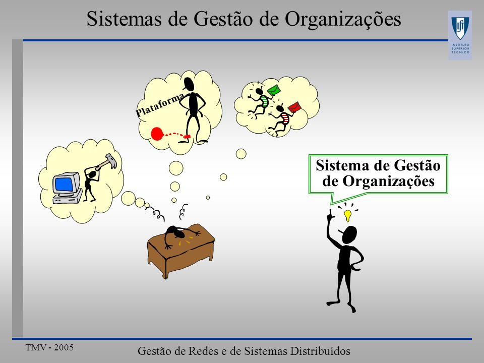 Sistemas de Gestão de Organizações