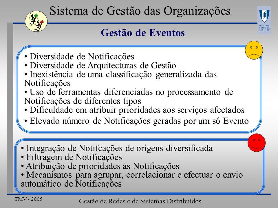 Sistema de Gestão das Organizações