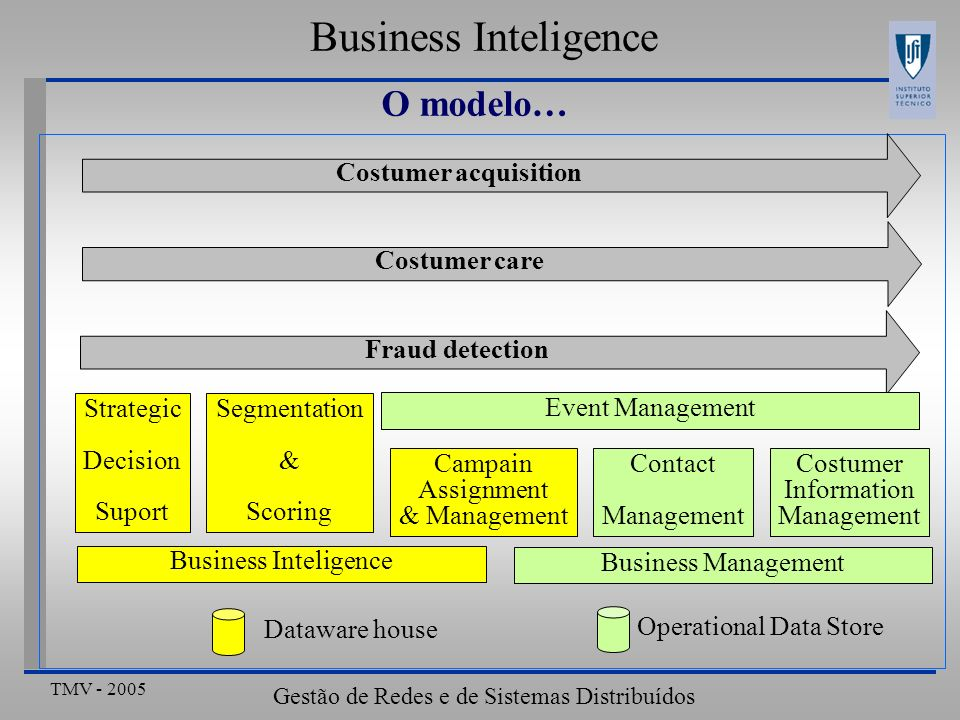 Business Inteligence O modelo… Costumer acquisition Costumer care