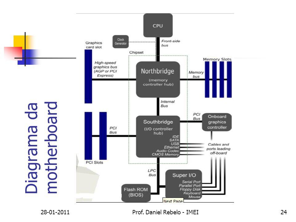 Diagrama da motherboard