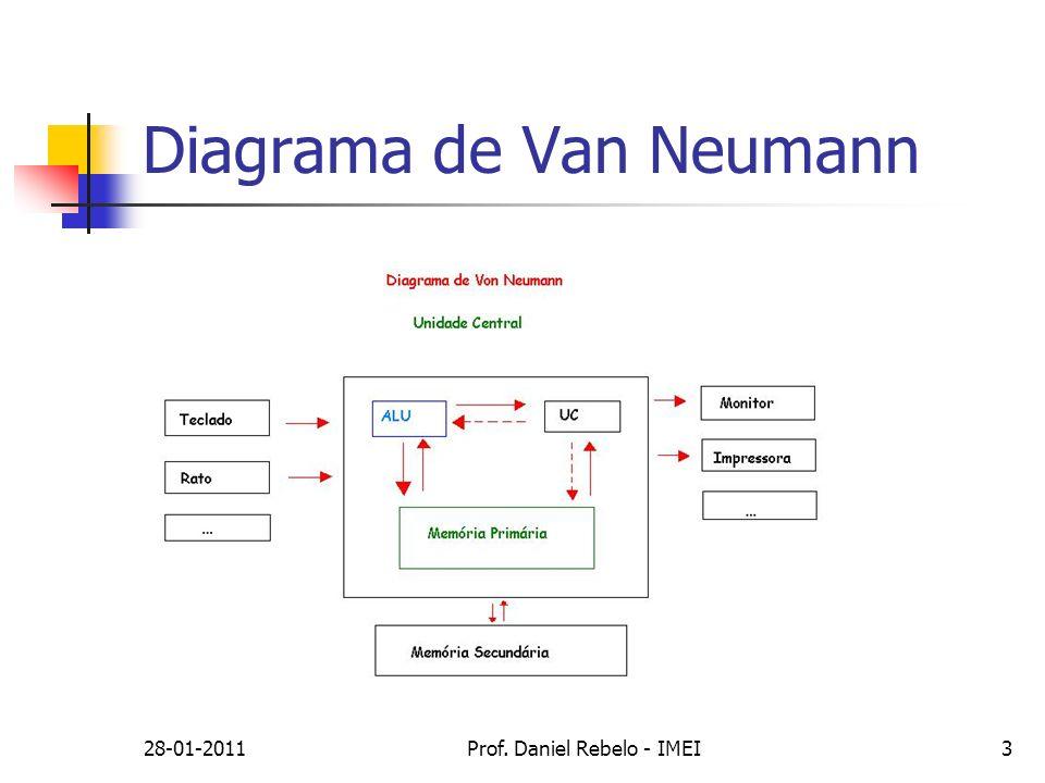 Diagrama de Van Neumann
