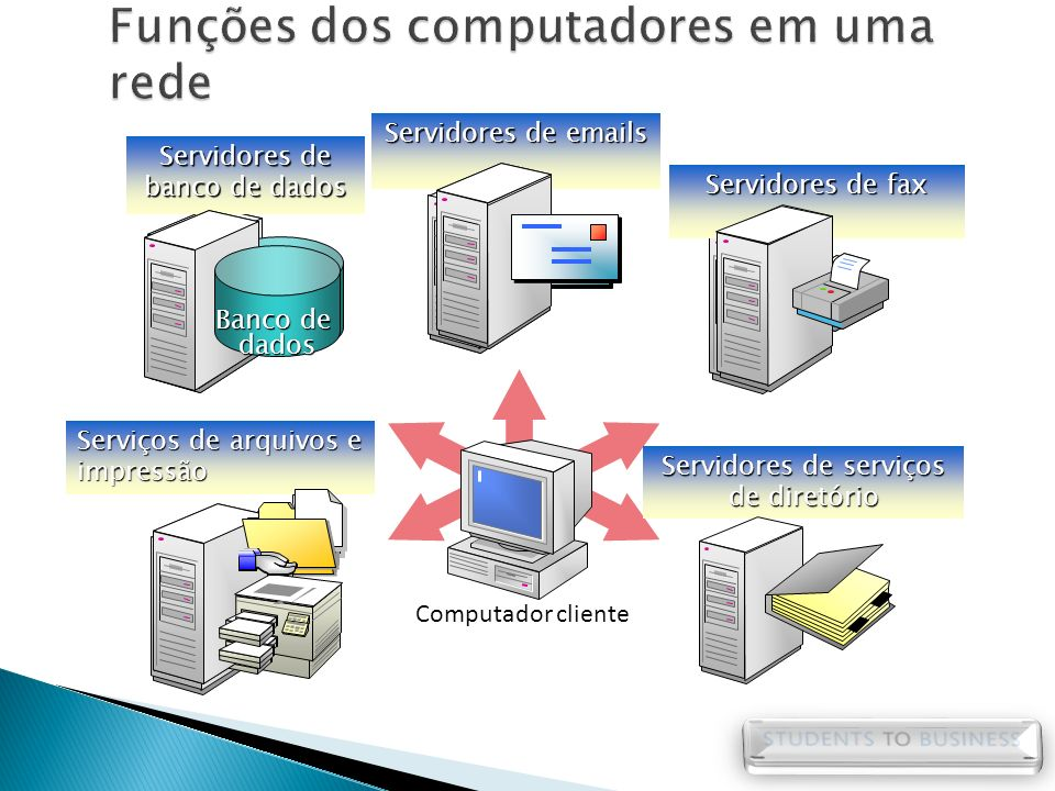Funções dos computadores em uma rede