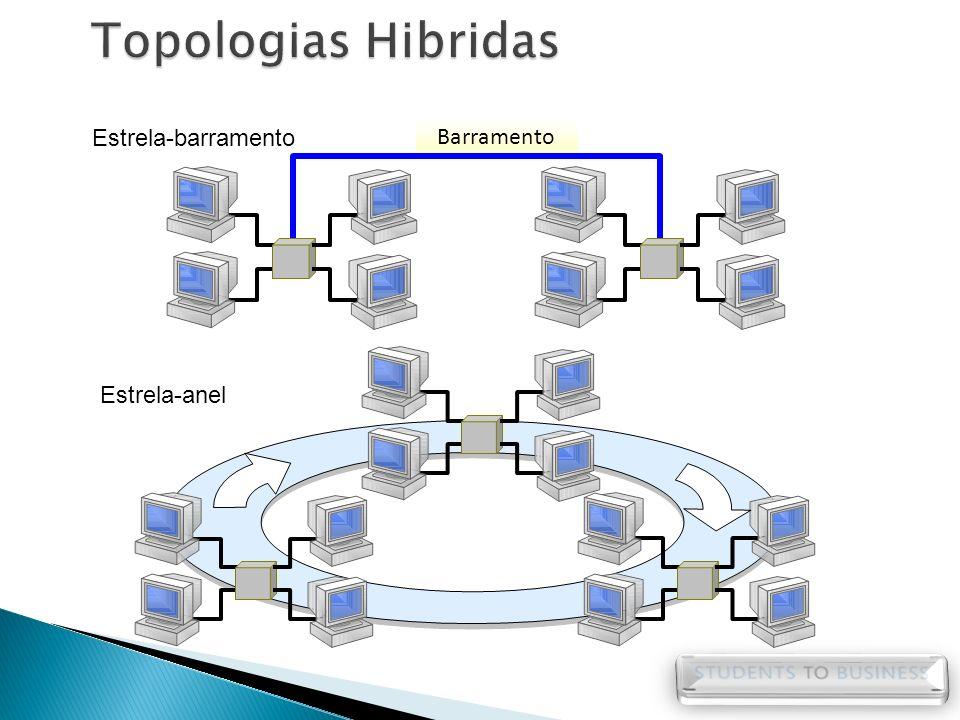 Topologias Hibridas Barramento Estrela-barramento Estrela-anel