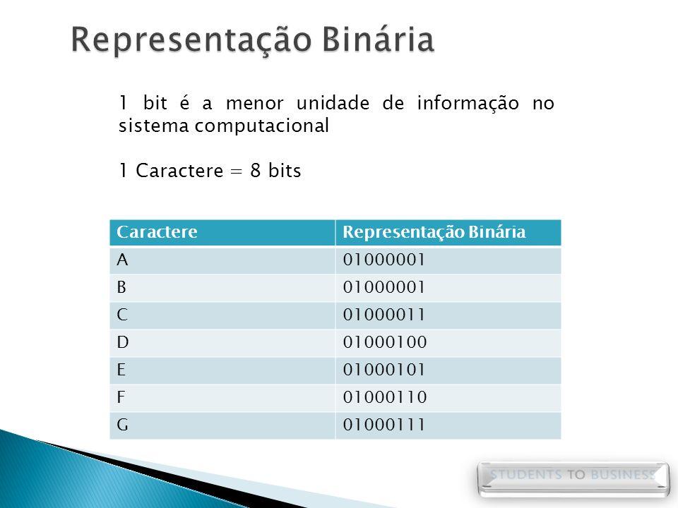 Representação Binária