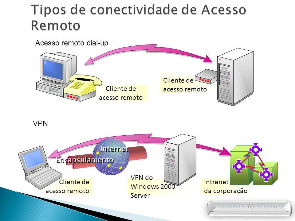 Tipos de conectividade de Acesso Remoto