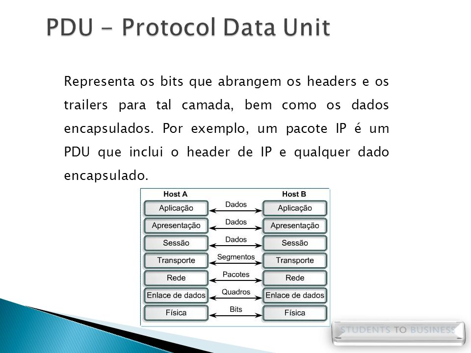 PDU - Protocol Data Unit