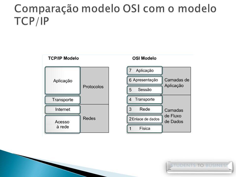 Comparação modelo OSI com o modelo TCP/IP