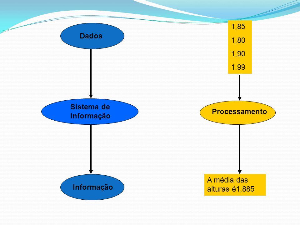 1,85 1,80 1,90 1.99 Dados Sistema de Informação Informação Processamento A média das alturas é1,885
