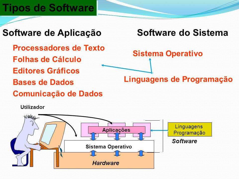 Tipos de Software Software de Aplicação Software do Sistema
