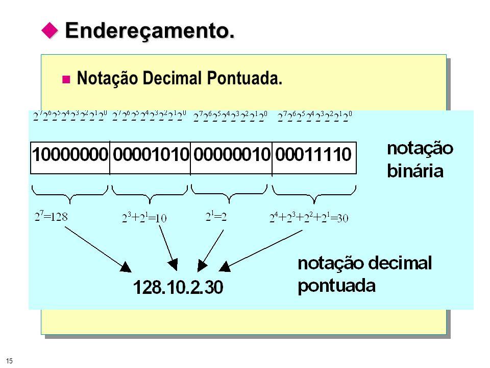 Endereçamento. Notação Decimal Pontuada.