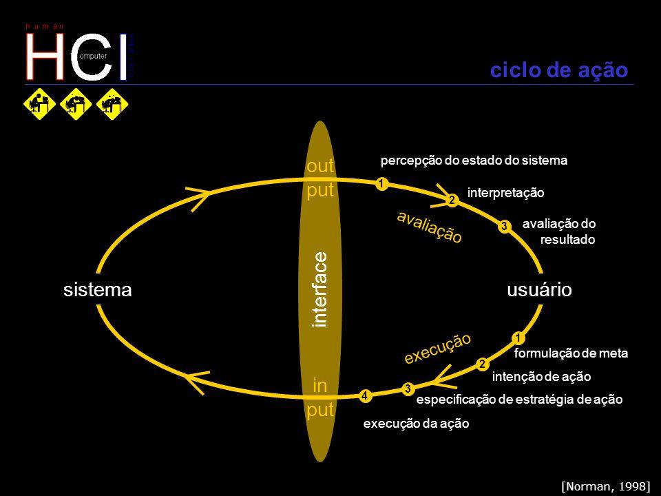 ciclo de ação out put sistema interface usuário in put avaliação