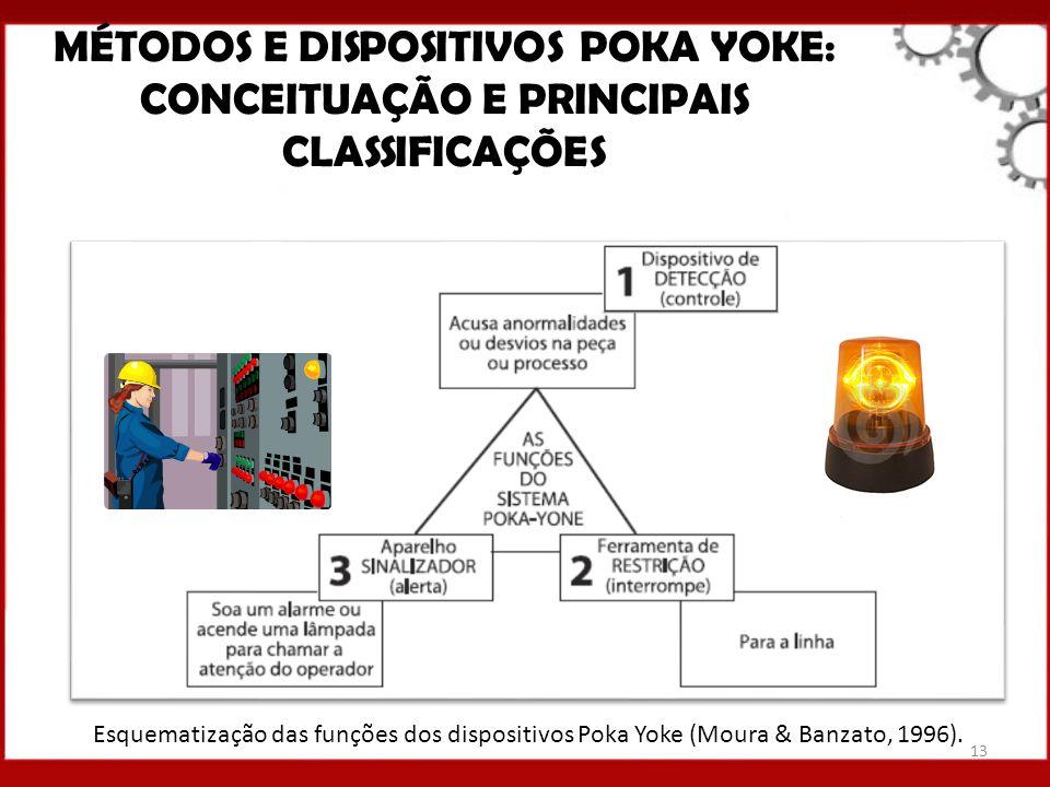 MÉTODOS E DISPOSITIVOS POKA YOKE: CONCEITUAÇÃO E PRINCIPAIS CLASSIFICAÇÕES