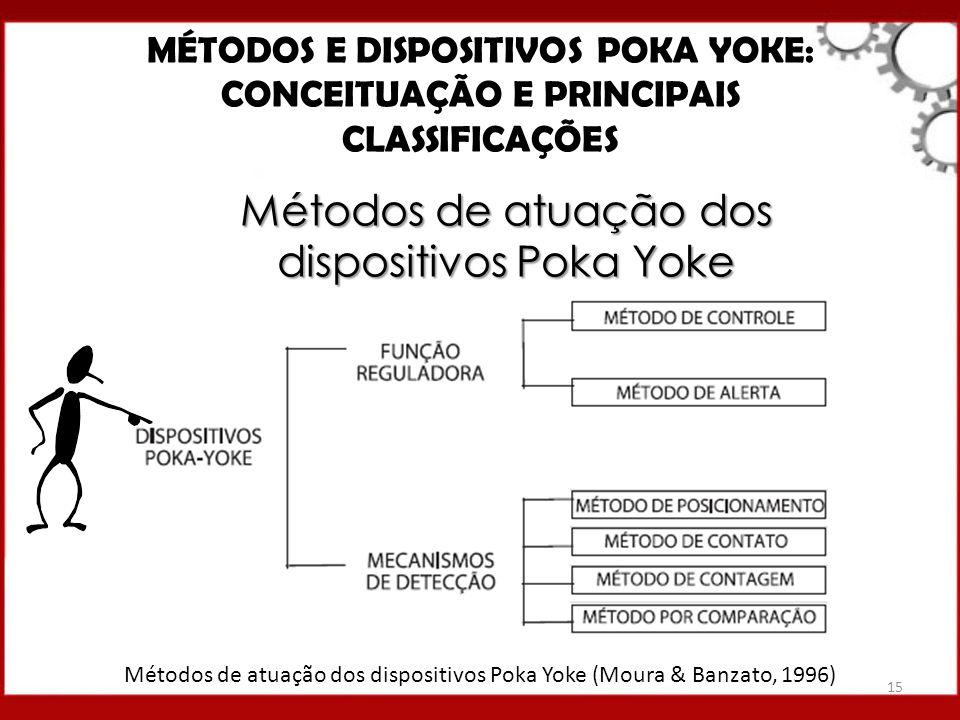 Métodos de atuação dos dispositivos Poka Yoke