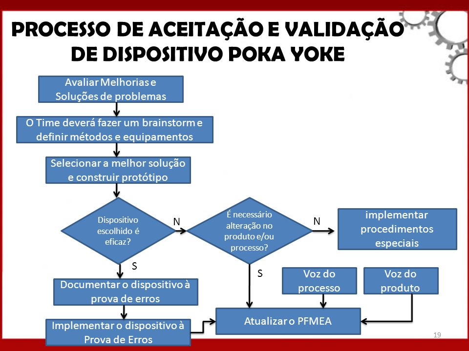 PROCESSO DE ACEITAÇÃO E VALIDAÇÃO DE DISPOSITIVO POKA YOKE