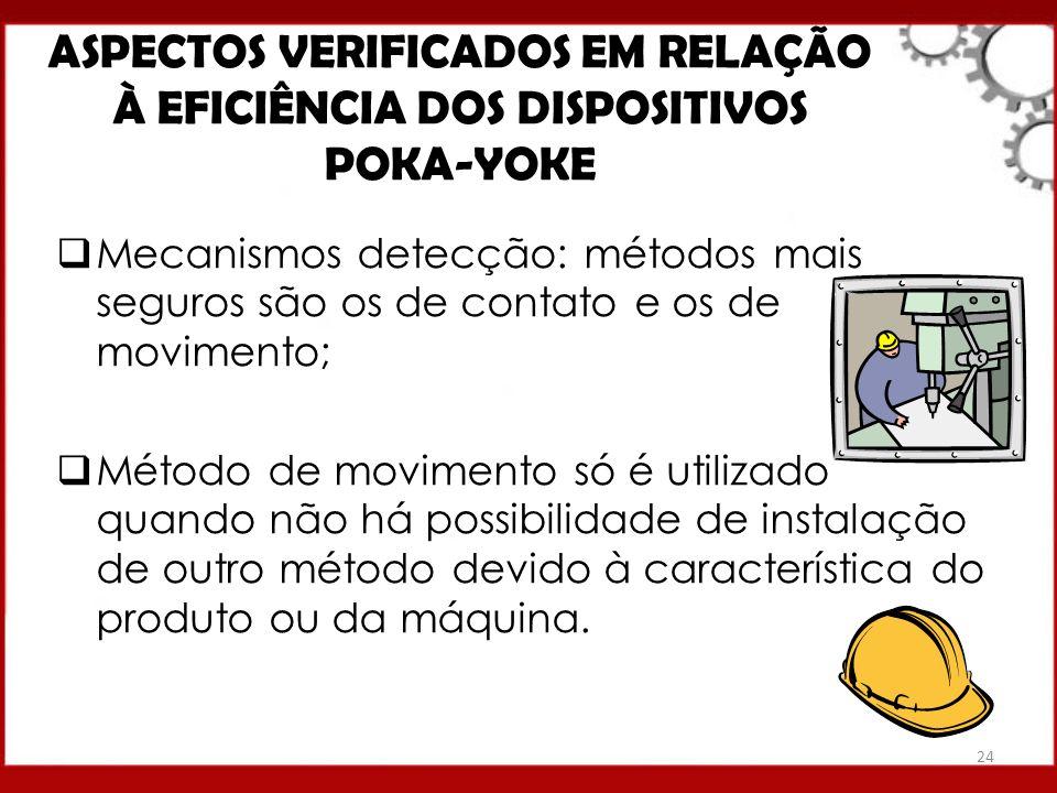 ASPECTOS VERIFICADOS EM RELAÇÃO À EFICIÊNCIA DOS DISPOSITIVOS POKA-YOKE