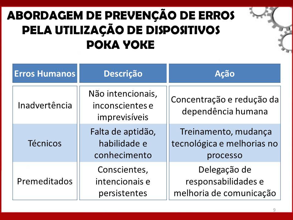 ABORDAGEM DE PREVENÇÃO DE ERROS PELA UTILIZAÇÃO DE DISPOSITIVOS POKA YOKE