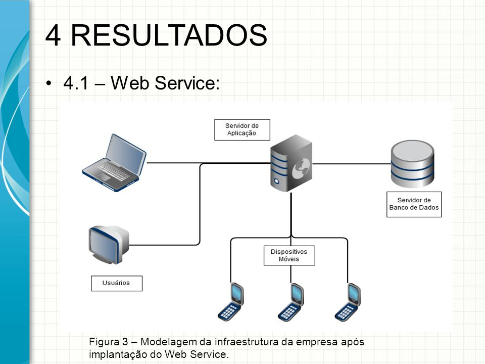 4 RESULTADOS 4.1 – Web Service: