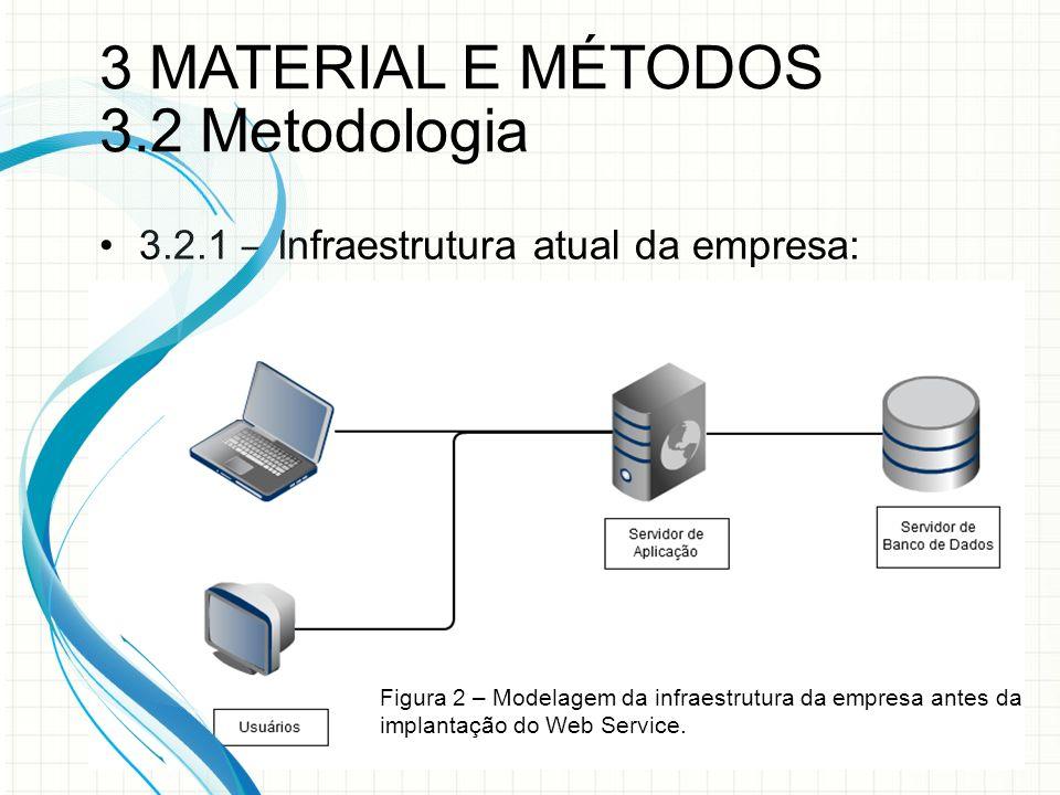 3 MATERIAL E MÉTODOS 3.2 Metodologia