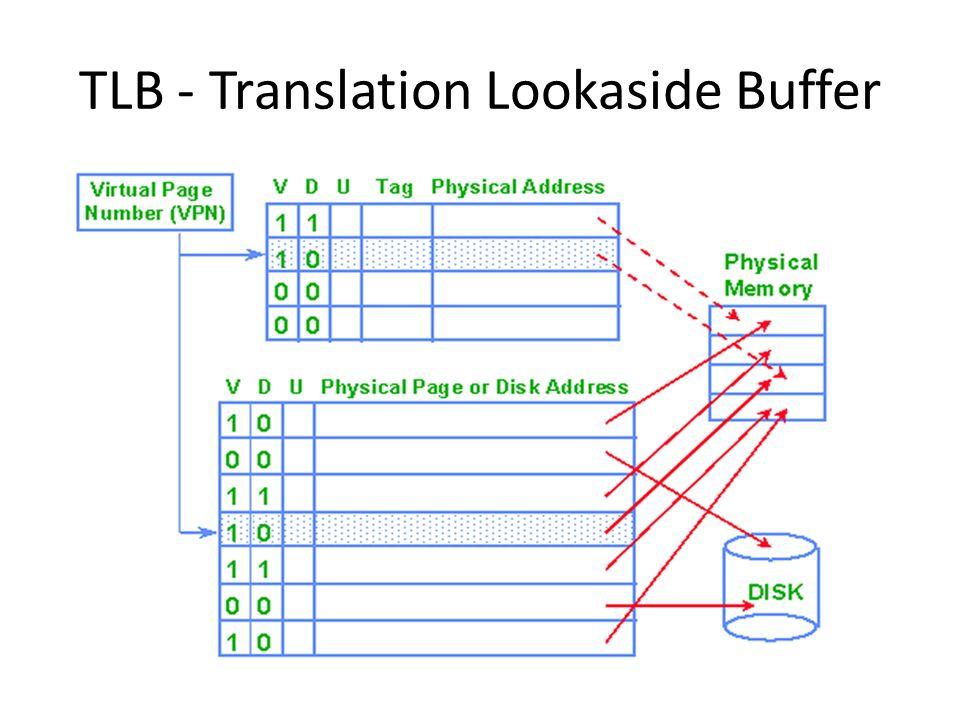 TLB - Translation Lookaside Buffer
