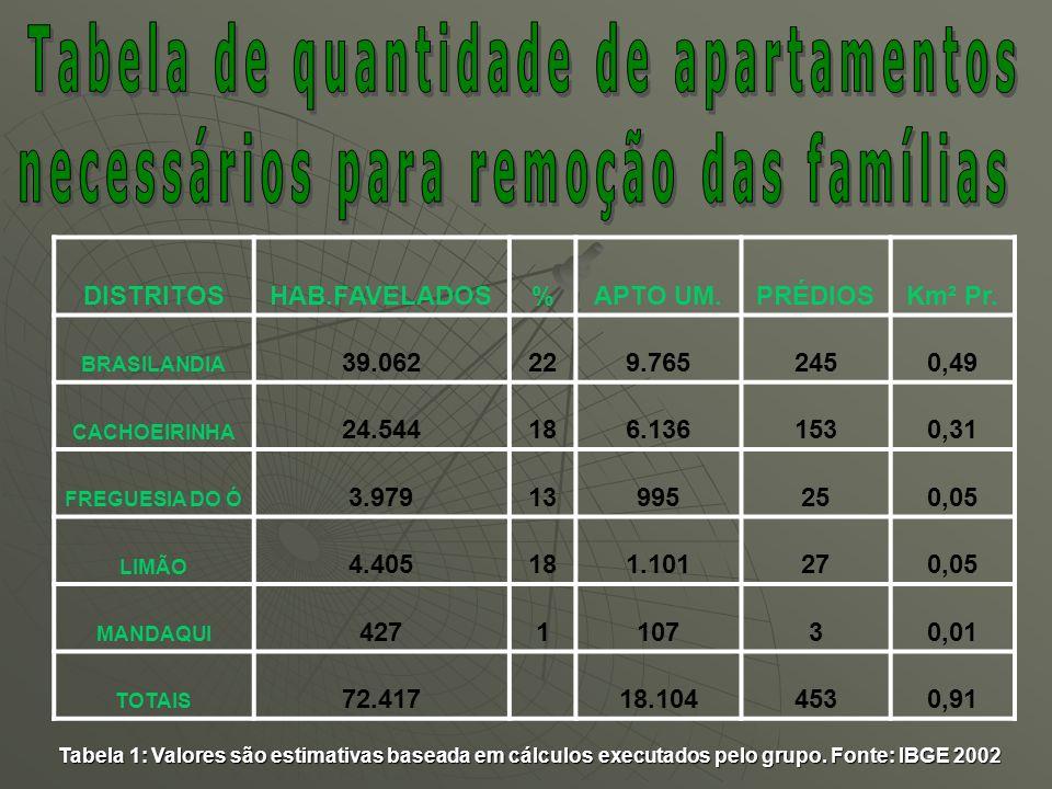 Tabela de quantidade de apartamentos