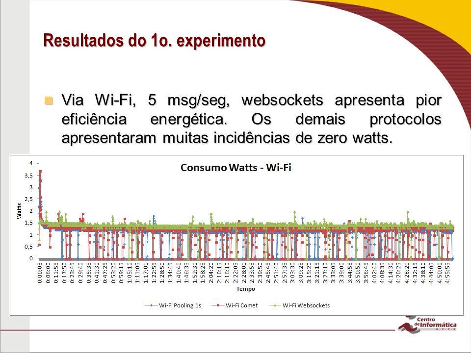 Resultados do 1o. experimento
